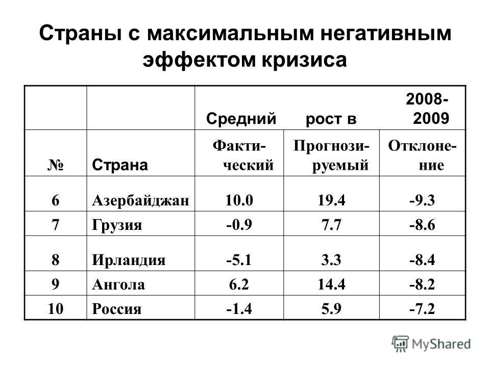 Страны с максимальным негативным эффектом кризиса Среднийрост в 2008- 2009 Страна Факти- ческий Прогнози- руемый Отклоне- ние 6Азербайджан10.019.4-9.3 7Грузия-0.97.7-8.6 8Ирландия-5.13.3-8.4 9Ангола6.214.4-8.2 10Россия-1.45.9-7.2