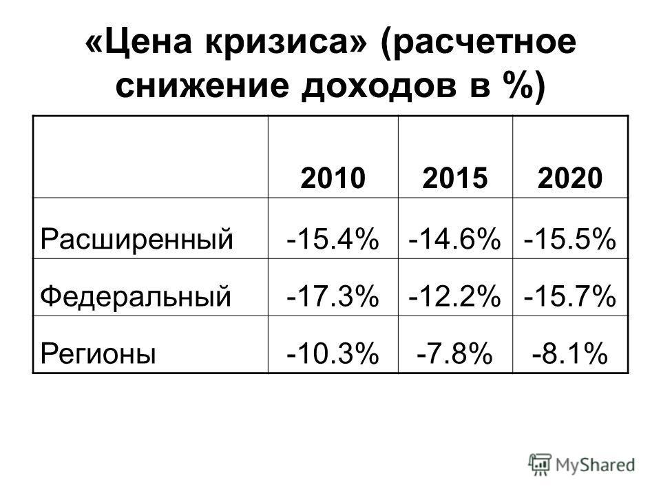 «Цена кризиса» (расчетное снижение доходов в %) 201020152020 Расширенный-15.4%-14.6%-15.5% Федеральный-17.3%-12.2%-15.7% Регионы-10.3%-7.8%-8.1%