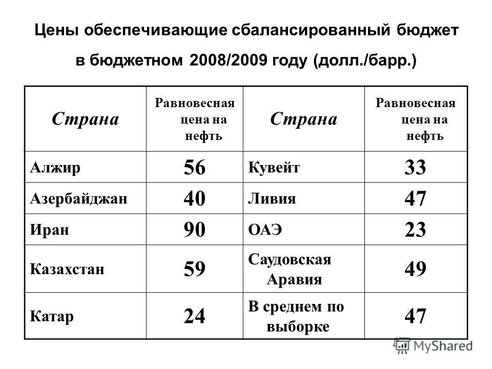 Цены обеспечивающие сбалансированный бюджет в бюджетном 2008/2009 году (долл./барр.) Страна Равновесная цена на нефть Страна Равновесная цена на нефть Алжир 56 Кувейт 33 Азербайджан 40 Ливия 47 Иран 90 ОАЭ 23 Казахстан 59 Саудовская Аравия 49 Катар 2