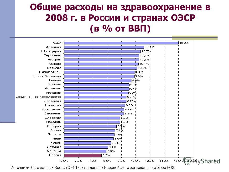 44 Общие расходы на здравоохранение в 2008 г. в России и странах ОЭСР (в % от ВВП) Источники: база данных Source OECD, база данных Европейского регионального бюро ВОЗ.