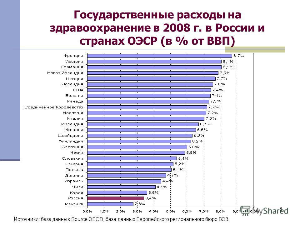 55 Государственные расходы на здравоохранение в 2008 г. в России и странах ОЭСР (в % от ВВП) Источники: база данных Source OECD, база данных Европейского регионального бюро ВОЗ.