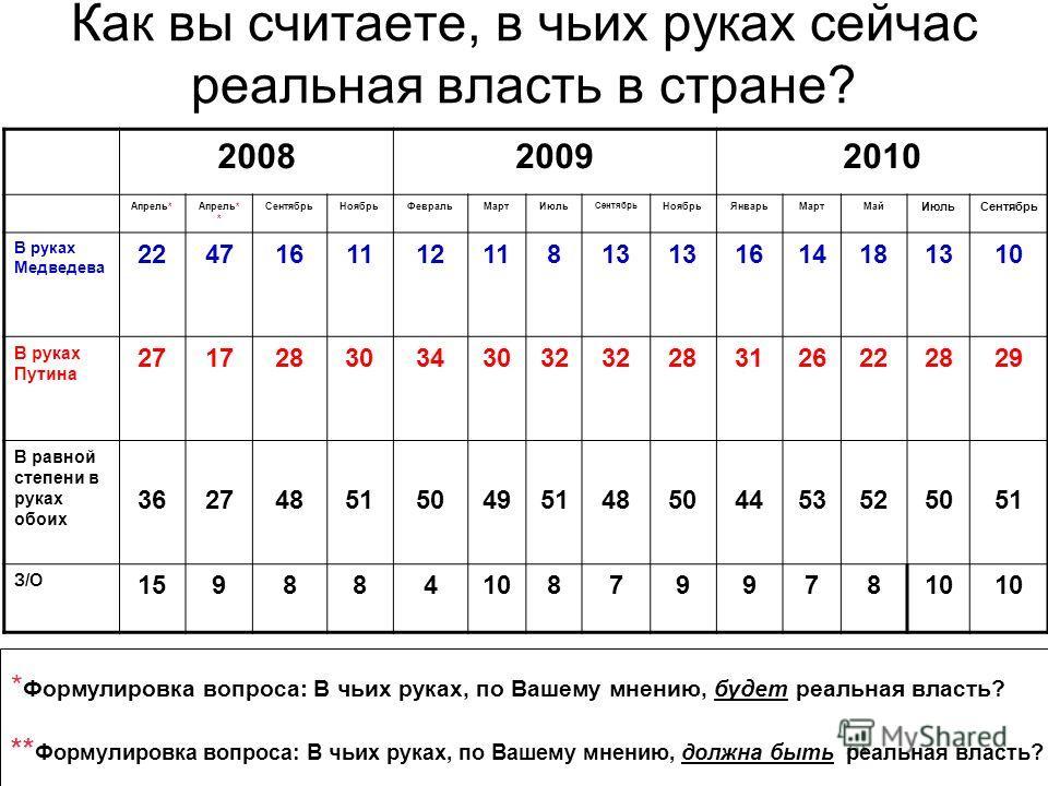 Как вы считаете, в чьих руках сейчас реальная власть в стране? 200820092010 Апрель*Апрель* * СентябрьНоябрьФевральМартИюль Сентябрь НоябрьЯнварьМартМай ИюльСентябрь В руках Медведева 224716111211813 1614181310 В руках Путина 27172830343032 2831262228