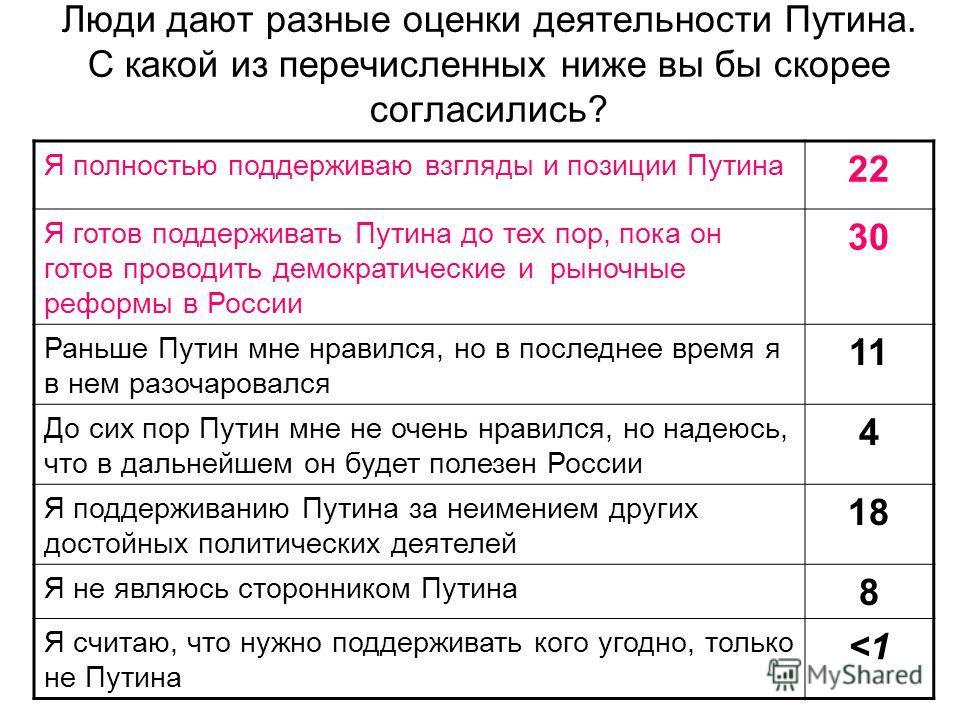 Люди дают разные оценки деятельности Путина. С какой из перечисленных ниже вы бы скорее согласились? Я полностью поддерживаю взгляды и позиции Путина 22 Я готов поддерживать Путина до тех пор, пока он готов проводить демократические и рыночные реформ