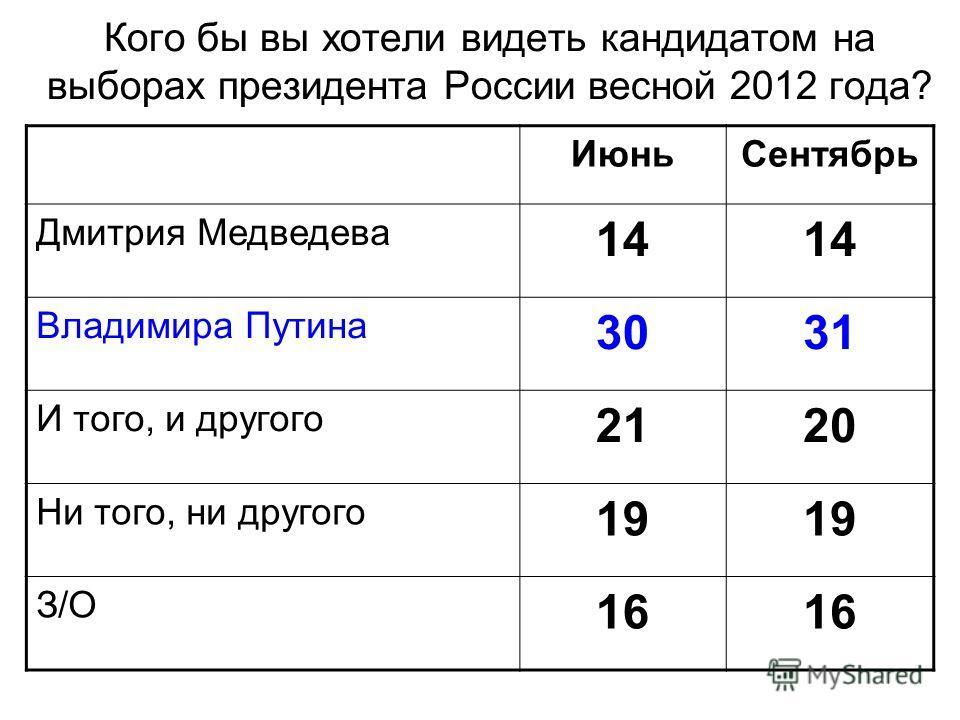 Кого бы вы хотели видеть кандидатом на выборах президента России весной 2012 года? ИюньСентябрь Дмитрия Медведева 14 Владимира Путина 3031 И того, и другого 2120 Ни того, ни другого 19 З/О 16