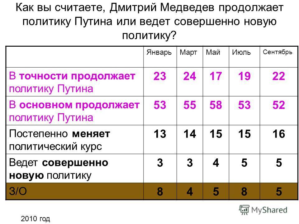 Как вы считаете, Дмитрий Медведев продолжает политику Путина или ведет совершенно новую политику? ЯнварьМартМайИюль Сентябрь В точности продолжает политику Путина 2324171922 В основном продолжает политику Путина 5355585352 Постепенно меняет политичес
