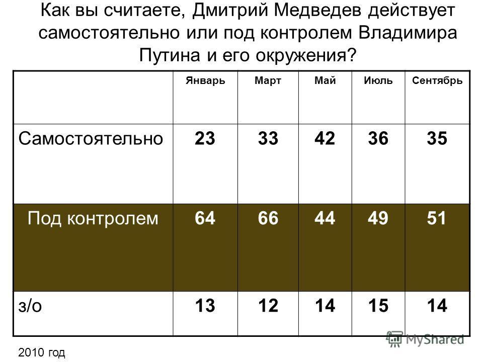 Как вы считаете, Дмитрий Медведев действует самостоятельно или под контролем Владимира Путина и его окружения? ЯнварьМартМайИюльСентябрь Самостоятельно2333423635 Под контролем6466444951 з/о1312141514 2010 год