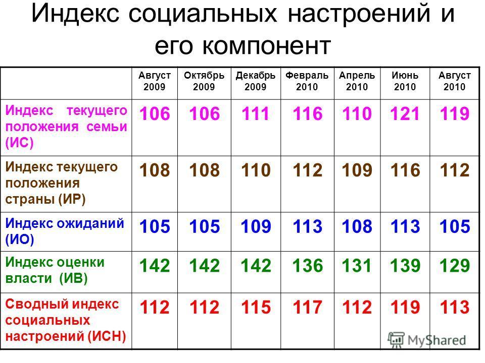 Индекс социальных настроений и его компонент Август 2009 Октябрь 2009 Декабрь 2009 Февраль 2010 Апрель 2010 Июнь 2010 Август 2010 Индекс текущего положения семьи (ИС) 106 111116110121119 Индекс текущего положения страны (ИР) 108 110112109116112 Индек