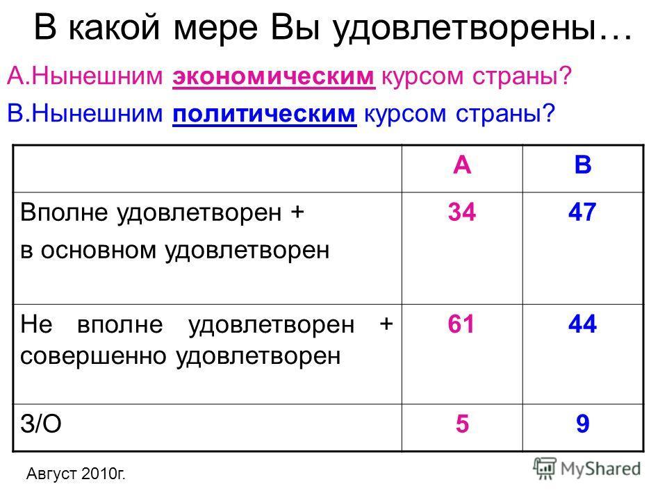 В какой мере Вы удовлетворены… А.Нынешним экономическим курсом страны? В.Нынешним политическим курсом страны? АВ Вполне удовлетворен + в основном удовлетворен 3447 Не вполне удовлетворен + совершенно удовлетворен 6144 З/О59 Август 2010г.