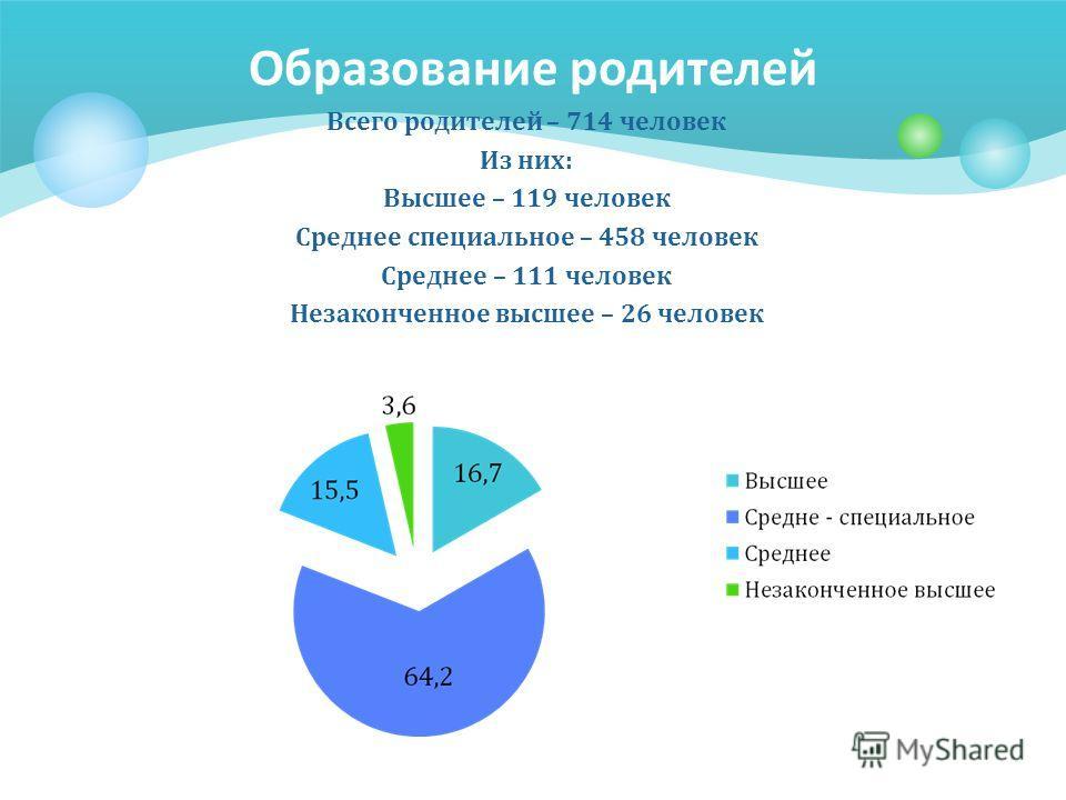 Образование родителей Всего родителей – 714 человек Из них: Высшее – 119 человек Среднее специальное – 458 человек Среднее – 111 человек Незаконченное высшее – 26 человек