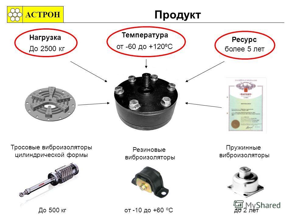 Продукт АСТРОН Ресурс Резиновые виброизоляторы от -10 до +60 ºC Тросовые виброизоляторы цилиндрической формы До 500 кг более 5 лет Пружинные виброизоляторы до 2 лет Нагрузка До 2500 кг Температура от -60 до +120ºC