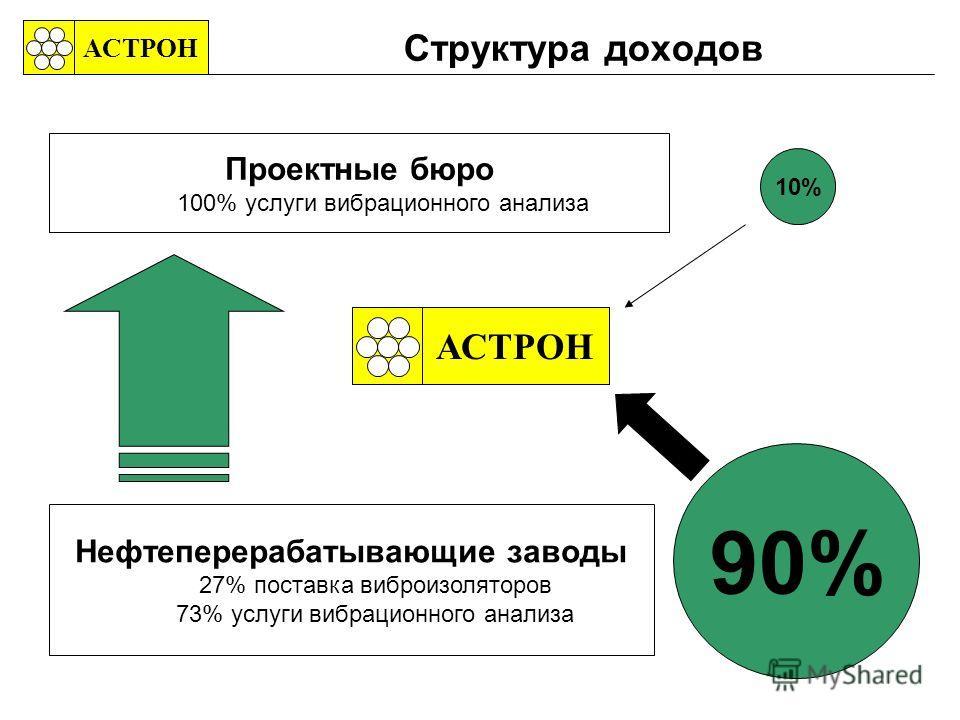 Структура доходов АСТРОН 10% 90% АСТРОН Нефтеперерабатывающие заводы 27% поставка виброизоляторов 73% услуги вибрационного анализа Проектные бюро 100% услуги вибрационного анализа