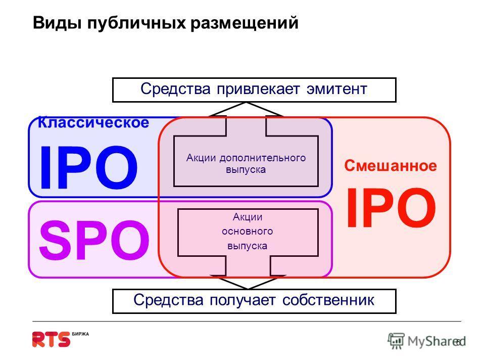 Виды публичных размещений Акции основного выпуска Акции дополнительного выпуска Классическое IPO SPO Смешанное IPO Средства получает собственник Средства привлекает эмитент 6