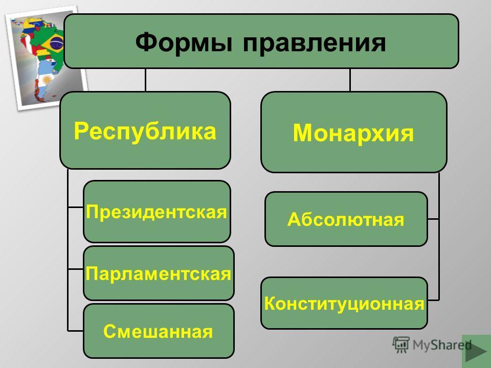 Формы правления Монархия Республика Президентская Парламентская Абсолютная Конституционная Смешанная