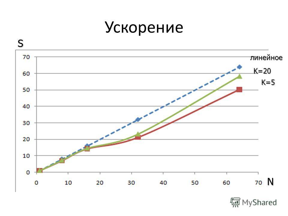Ускорение линейное K=5 K=20 N S