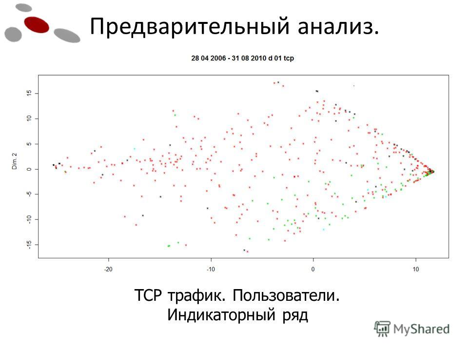 Предварительный анализ. TCP трафик. Пользователи. Индикаторный ряд