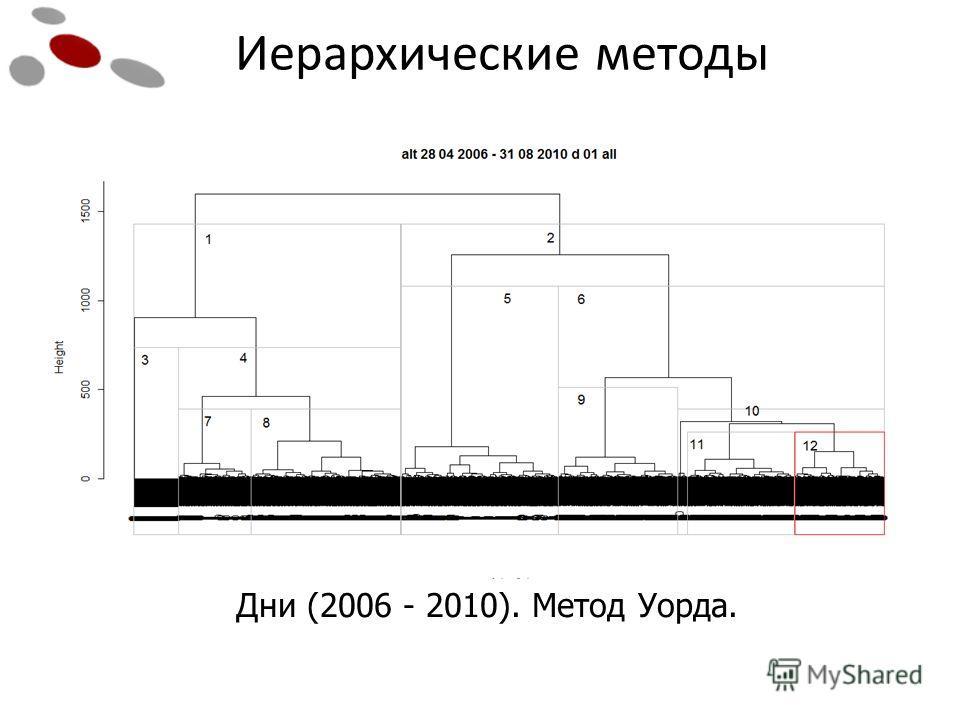 Дни (2006 - 2010). Метод Уорда. Иерархические методы