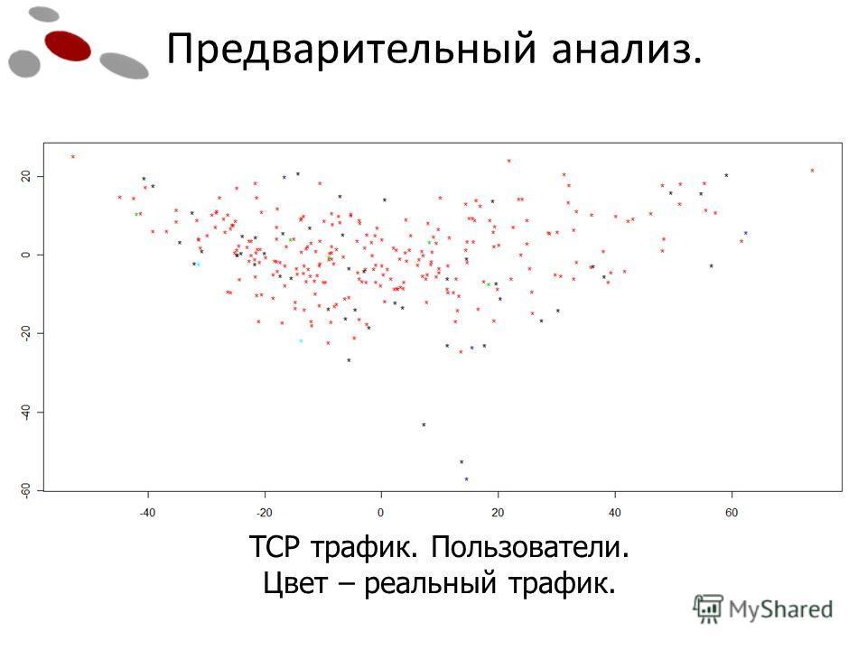 Предварительный анализ. TCP трафик. Пользователи. Цвет – реальный трафик.