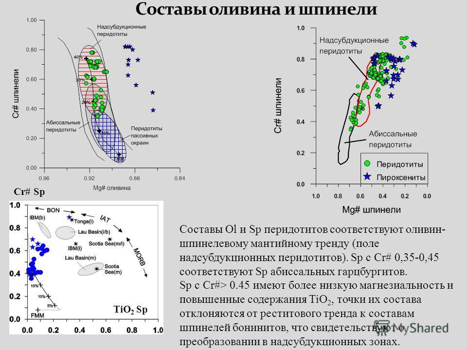 Cr# Sp TiO 2 Sp Составы Ol и Sp перидотитов соответствуют оливин- шпинелевому мантийному тренду (поле надсубдукционных перидотитов). Sp с Cr# 0,35-0,45 соответствуют Sp абиссальных гарцбургитов. Sp с Cr#> 0.45 имеют более низкую магнезиальность и пов