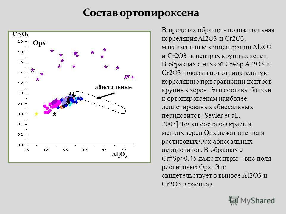 Opx абиссальные Al 2 O 3 Cr 2 O 3 В пределах образца - положительная корреляция Al2O3 и Cr2O3, максимальные концентрации Al2O3 и Cr2O3 в центрах крупных зерен. В образцах с низкой Сr#Sp Al2O3 и Cr2O3 показывают отрицательную корреляцию при сравнении