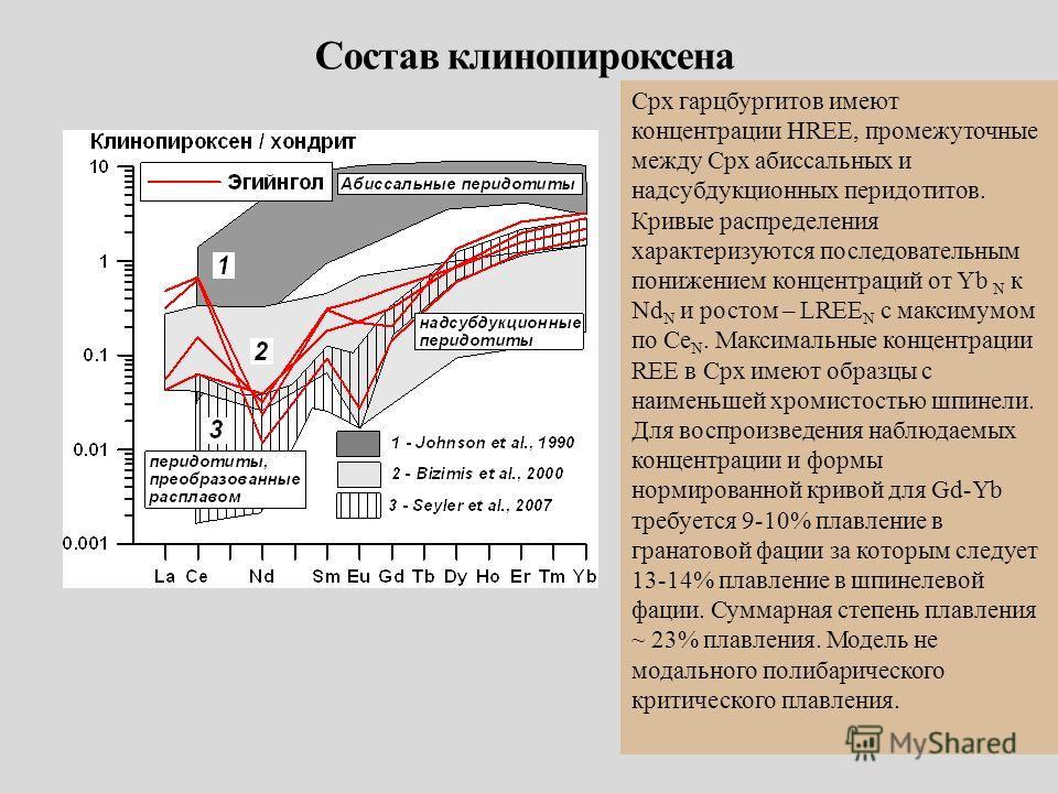 Сpx гарцбургитов имеют концентрации HREE, промежуточные между Cpx абиссальных и надсубдукционных перидотитов. Кривые распределения характеризуются последовательным понижением концентраций от Yb N к Nd N и ростом – LREE N c максимумом по Сe N. Максима
