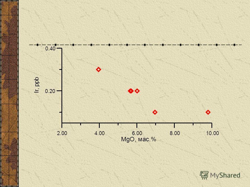 2.004.006.008.0010.00 MgO, мас.% 0.20 0.40 I r, p p b