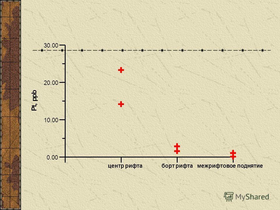 центр рифта борт рифта межрифтовое поднятие 0.00 10.00 20.00 30.00 P t, p p b