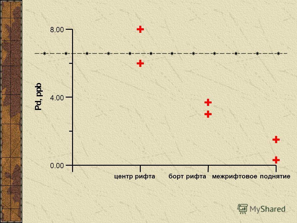 центр рифта борт рифта межрифтовое поднятие 0.00 4.00 8.00 P d, p p b