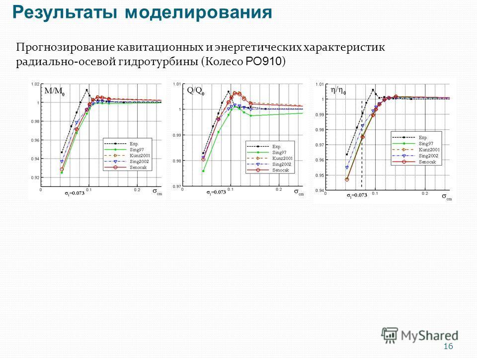 Прогнозирование кавитационных и энергетических характеристик радиально-осевой гидротурбины (Колесо РО910 ) Результаты моделирования 16