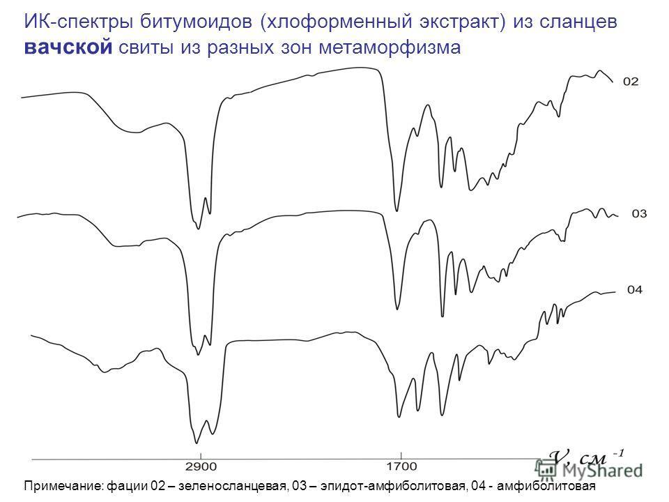 ИК-спектры битумоидов (хлоформенный экстракт) из сланцев вачской свиты из разных зон метаморфизма Примечание: фации 02 – зеленосланцевая, 03 – эпидот-амфиболитовая, 04 - амфиболитовая