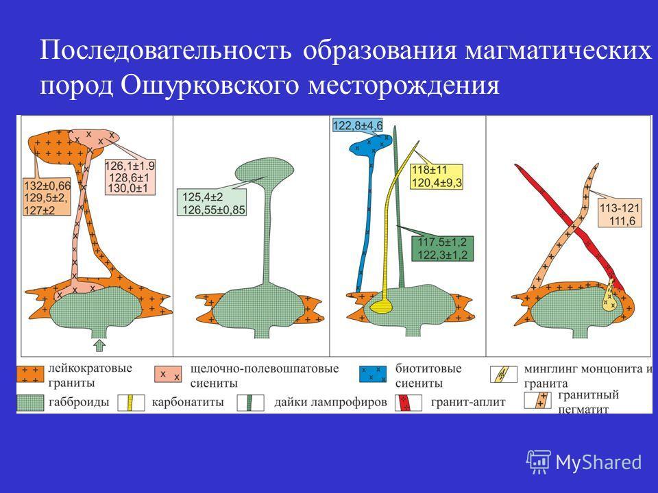 Последовательность образования магматических пород Ошурковского месторождения