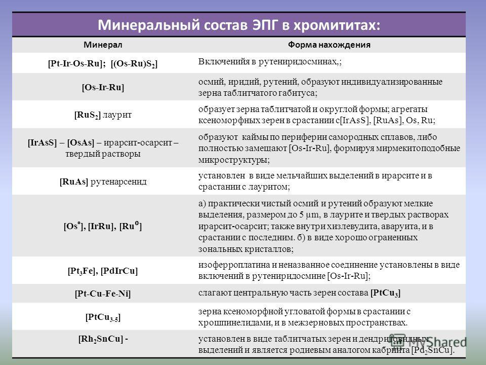 Минеральный состав ЭПГ в хромититах: МинералФорма нахождения [Pt-Ir-Os-Ru]; [(Os-Ru)S 2 ] Включенийя в рутениридосминах,; [Os-Ir-Ru] осмий, иридий, рутений, образуют индивидуализированные зерна таблитчатого габитуса; [RuS 2 ] лаурит образует зерна та