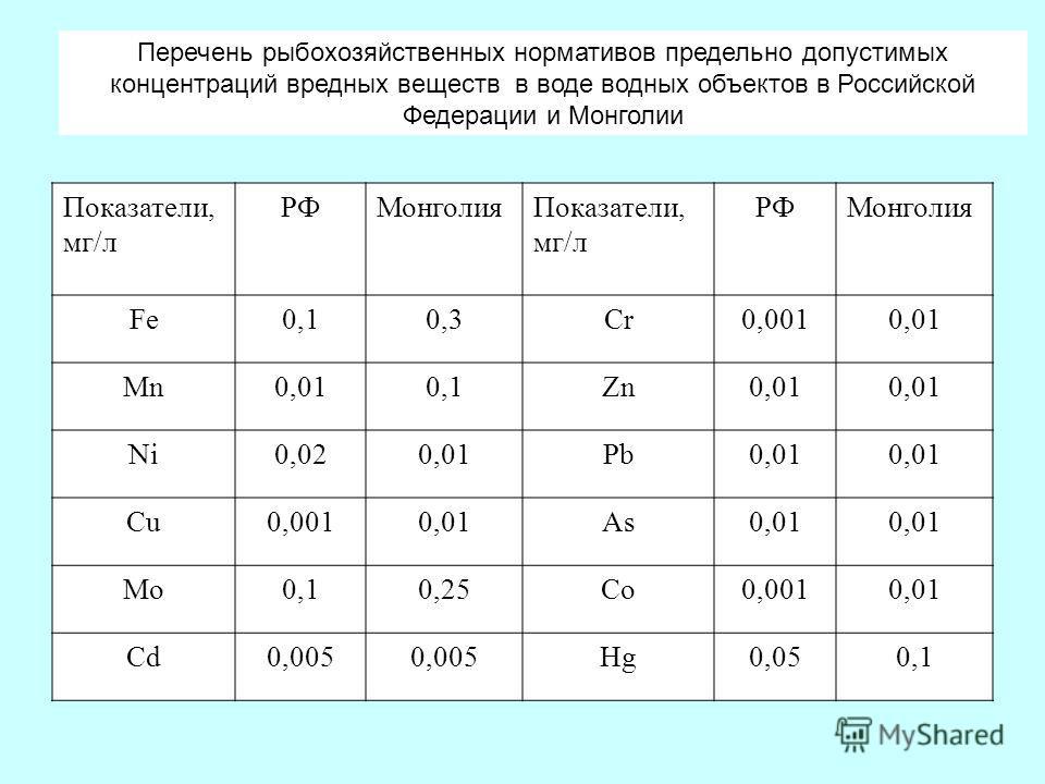 Показатели, мг/л РФМонголияПоказатели, мг/л РФМонголия Fe0,10,3Cr0,0010,01 Mn0,010,1Zn0,01 Ni0,020,01Pb0,01 Cu0,0010,01As0,01 Mo0,10,25Co0,0010,01 Cd0,005 Hg0,050,1 Перечень рыбохозяйственных нормативов предельно допустимых концентраций вредных вещес