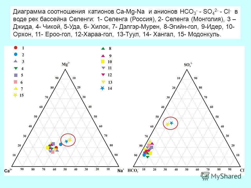 Диаграмма соотношения катионов Ca-Mg-Na и анионов HCO 3 - - SO 4 2- - Cl - в воде рек бассейна Селенги: 1- Селенга (Россия), 2- Селенга (Монголия), 3 – Джида, 4- Чикой, 5-Уда, 6- Хилок, 7- Дэлгэр-Мурен, 8-Эгийн-гол, 9-Идер, 10- Орхон, 11- Ероо-гол, 1