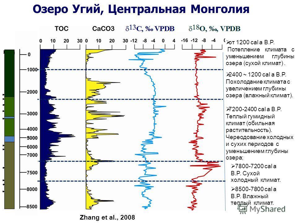 7800-7200 cal a B.P. Сухой холодный климат. 7200-2400 cal a B.P. Теплый гумидный климат (обильная растительность). Череодование холодных и сухих периодов с уменьшением глубины озера; 2400 ~ 1200 cal a B.P. Похолодание климата с увеличением глубины оз