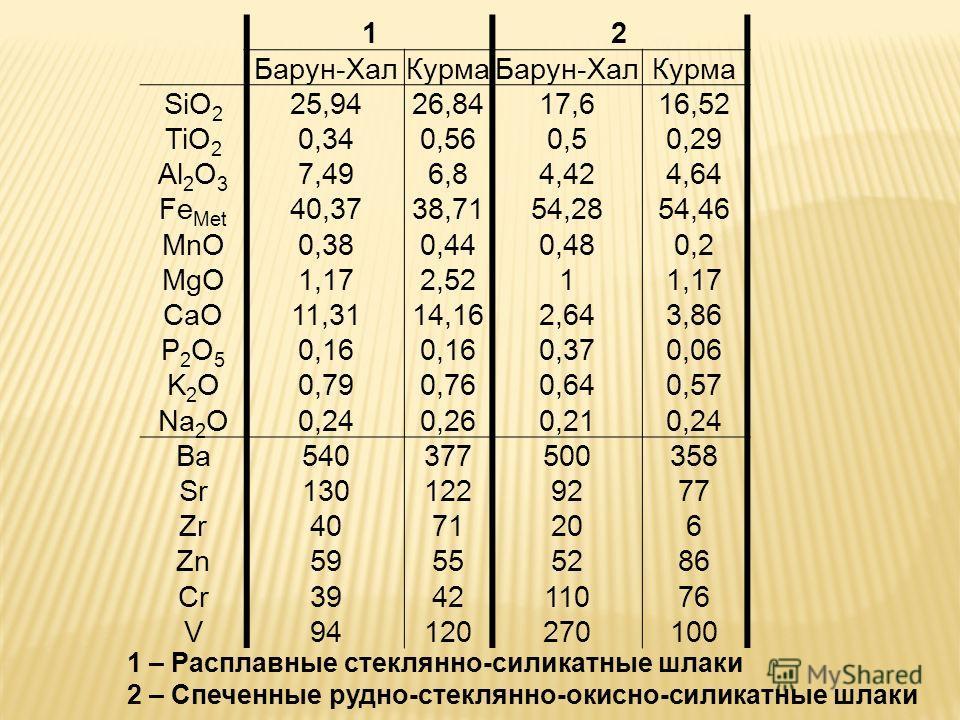 12 Барун-ХалКурмаБарун-ХалКурма SiO 2 25,9426,8417,616,52 TiO 2 0,340,560,50,29 Al 2 O 3 7,496,84,424,64 Fe Met 40,3738,7154,2854,46 MnO0,380,440,480,2 MgO1,172,5211,17 CaO11,3114,162,643,86 P2O5P2O5 0,16 0,370,06 K2OK2O0,790,760,640,57 Na 2 O0,240,2