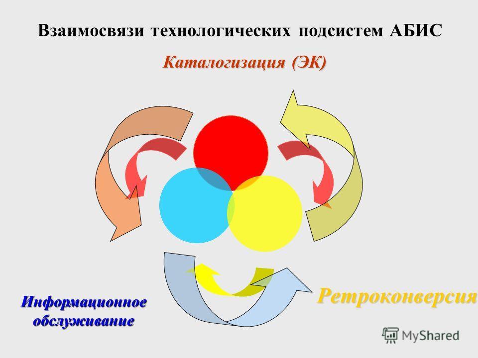Каталогизация (ЭК) Ретроконверсия Информационное обслуживание Взаимосвязи технологических подсистем АБИС