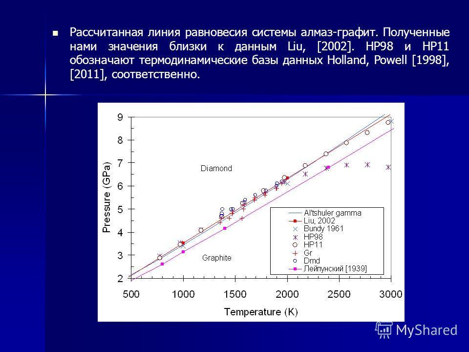 Рассчитанная линия равновесия системы алмаз-графит. Полученные нами значения близки к данным Liu, [2002]. HP98 и HP11 обозначают термодинамические базы данных Holland, Powell [1998], [2011], соответственно.