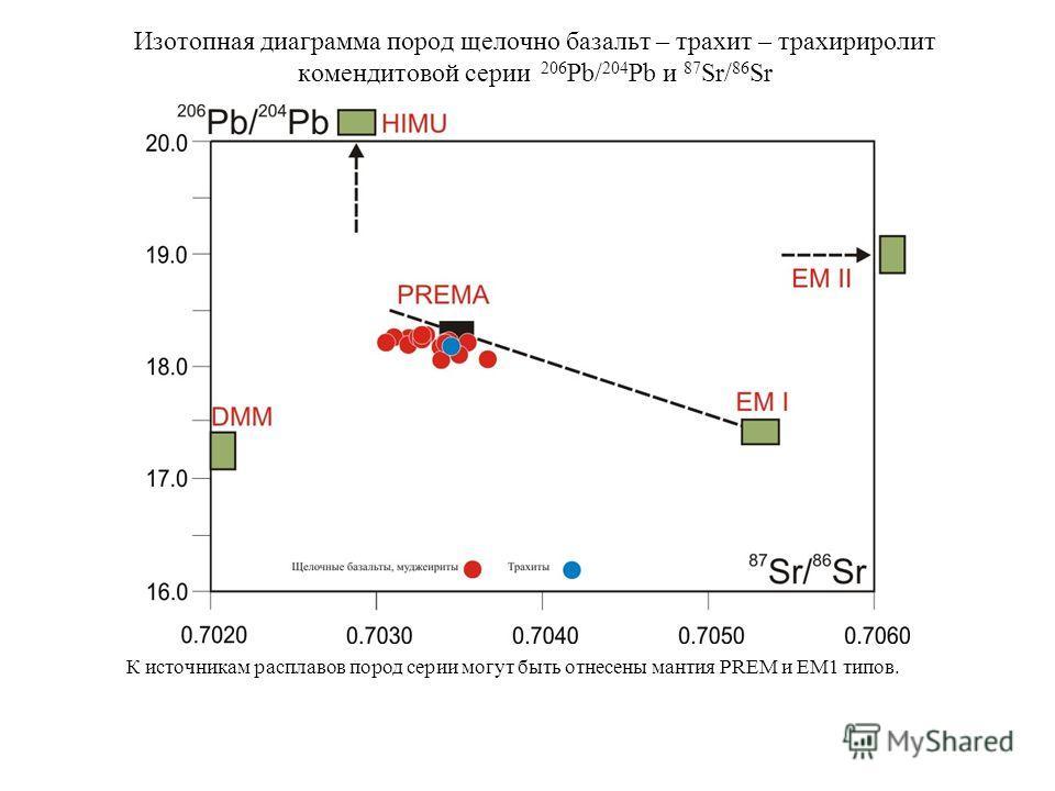 Изотопная диаграмма пород щелочно базальт – трахит – трахириролит комендитовой серии 206 Pb/ 204 Pb и 87 Sr/ 86 Sr К источникам расплавов пород серии могут быть отнесены мантия PREM и EM1 типов.