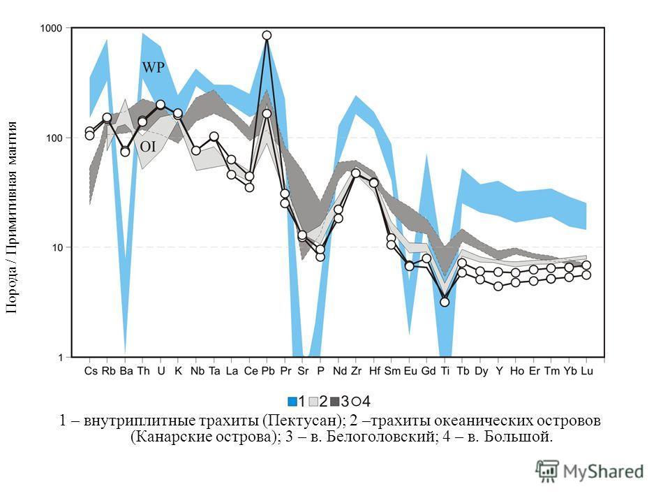 1 – внутриплитные трахиты (Пектусан); 2 –трахиты океанических островов (Канарские острова); 3 – в. Белоголовский; 4 – в. Большой. Порода / Примитивная мантия