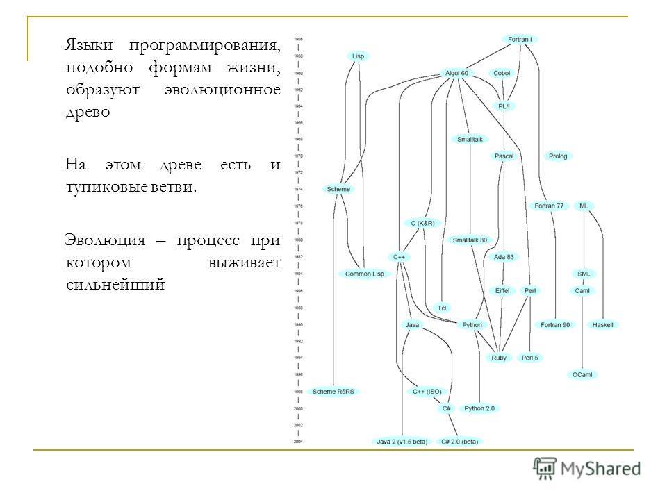 Языки программирования, подобно формам жизни, образуют эволюционное древо На этом древе есть и тупиковые ветви. Эволюция – процесс при котором выживает сильнейший