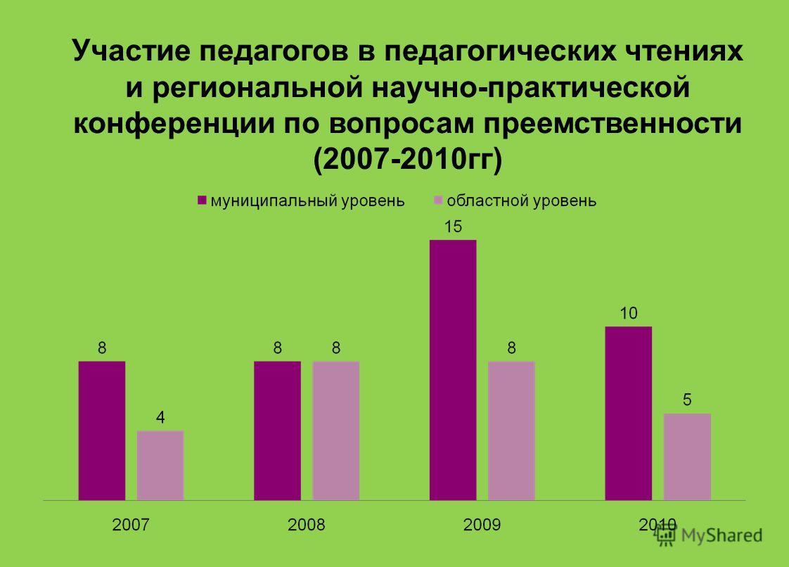 Участие педагогов в педагогических чтениях и региональной научно-практической конференции по вопросам преемственности (2007-2010гг)