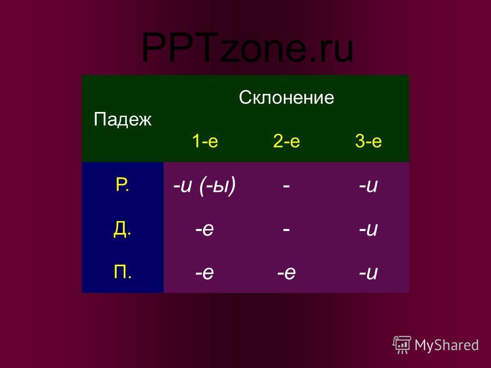 Падеж Склонение 1-е2-е3-е Р. -и (-ы)--и Д. -е--и П. -е -и PPTzone.ru