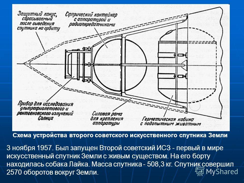 3 ноября 1957. Был запущен Второй советский ИСЗ - первый в мире искусственный спутник Земли с живым существом. На его борту находилась собака Лайка. Масса спутника - 508,3 кг. Спутник совершил 2570 оборотов вокруг Земли. Схема устройства второго сове