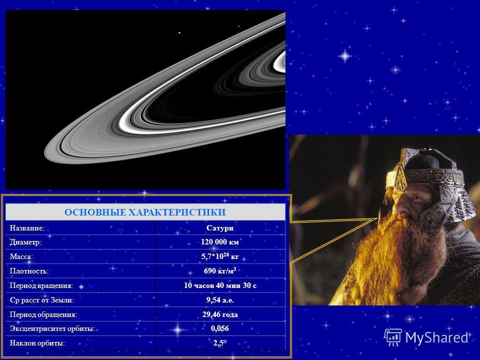 ОСНОВНЫЕ ХАРАКТЕРИСТИКИ Название:Сатурн Диаметр:120 000 км Масса:5,7*10 26 кг Плотность:690 кг/м 3 Период вращения:10 часов 40 мин 30 с Ср расст от Земли:9,54 а.е. Период обращения:29,46 года Эксцентриситет орбиты:0,056 Наклон орбиты:2,5°