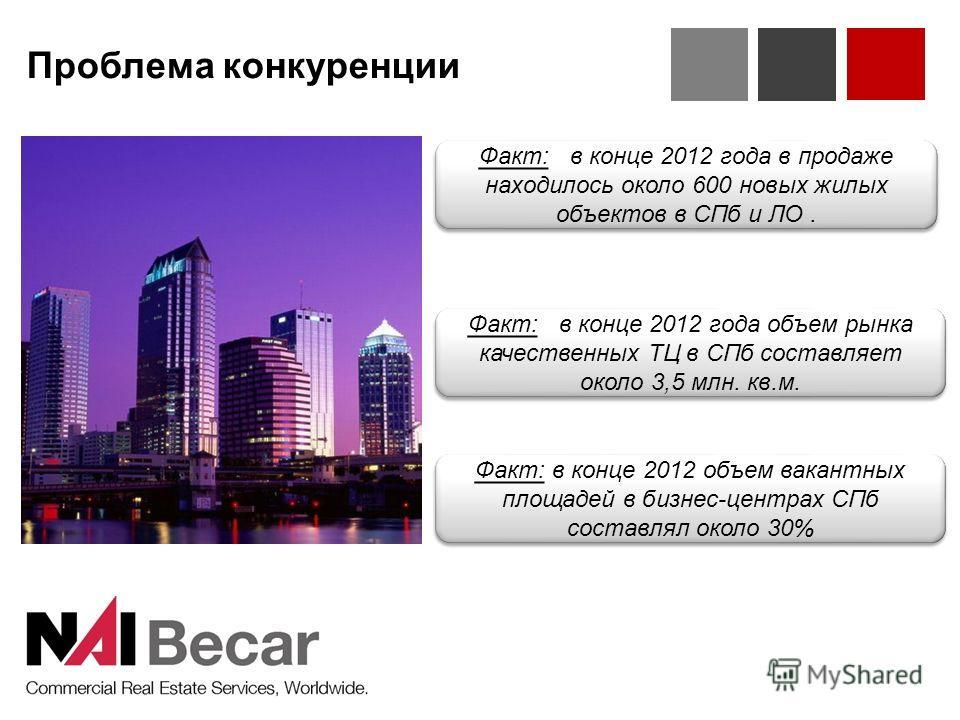 Проблема конкуренции Факт: в конце 2012 года в продаже находилось около 600 новых жилых объектов в СПб и ЛО. Факт: в конце 2012 года объем рынка качественных ТЦ в СПб составляет около 3,5 млн. кв.м. Факт: в конце 2012 объем вакантных площадей в бизне