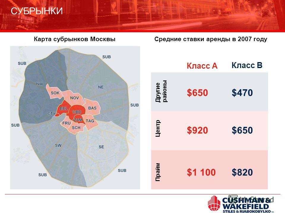 Средние ставки аренды в 2007 годуКарта субрынков Москвы Прайм Центр Другие районы $1 100 $920 $650 $820 $650 $470 Класс А Класс В СУБРЫНКИ