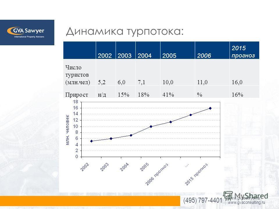 (495) 797-4401 www.gvasawyer.ru www.gvaconsulting.ru Динамика турпотока: 20022003200420052006 2015 прогноз Число туристов (млн.чел)5,26,07,110,011,016,0 Приростн/д15%18%41%16%
