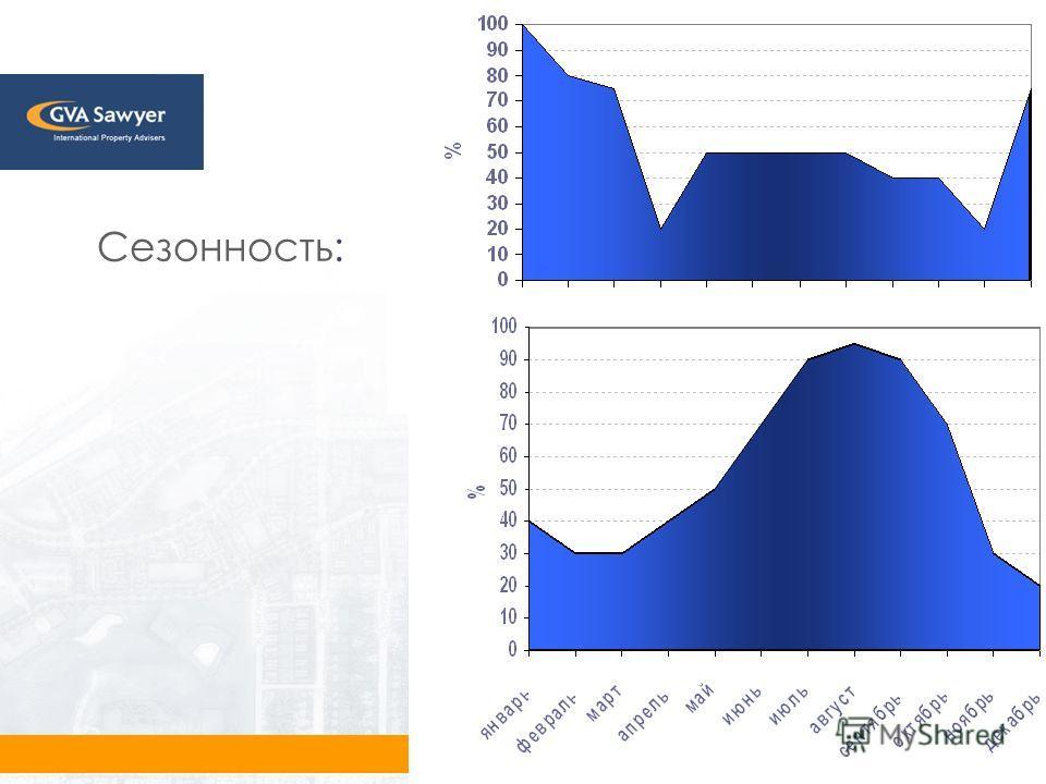 (495) 797-4401 www.gvasawyer.ru www.gvaconsulting.ru Сезонность: