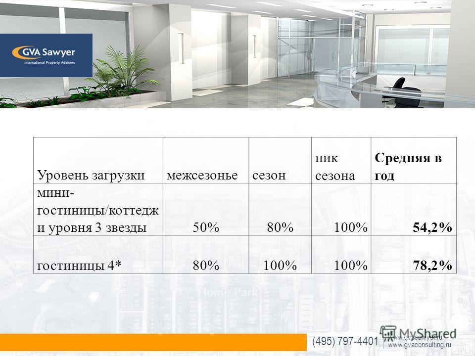 (495) 797-4401 www.gvasawyer.ru www.gvaconsulting.ru Уровень загрузкимежсезоньесезон пик сезона Средняя в год мини- гостиницы/коттедж и уровня 3 звезды50%80%100%54,2% гостиницы 4*80%100% 78,2%
