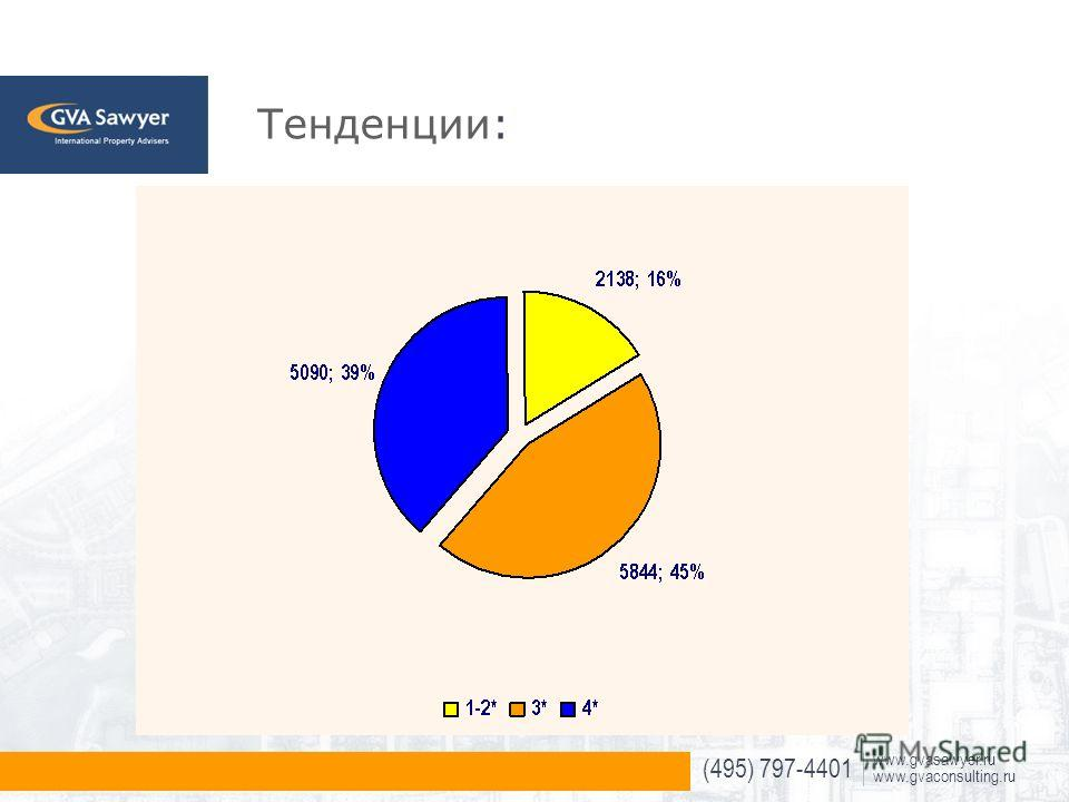 (495) 797-4401 www.gvasawyer.ru www.gvaconsulting.ru Тенденции:
